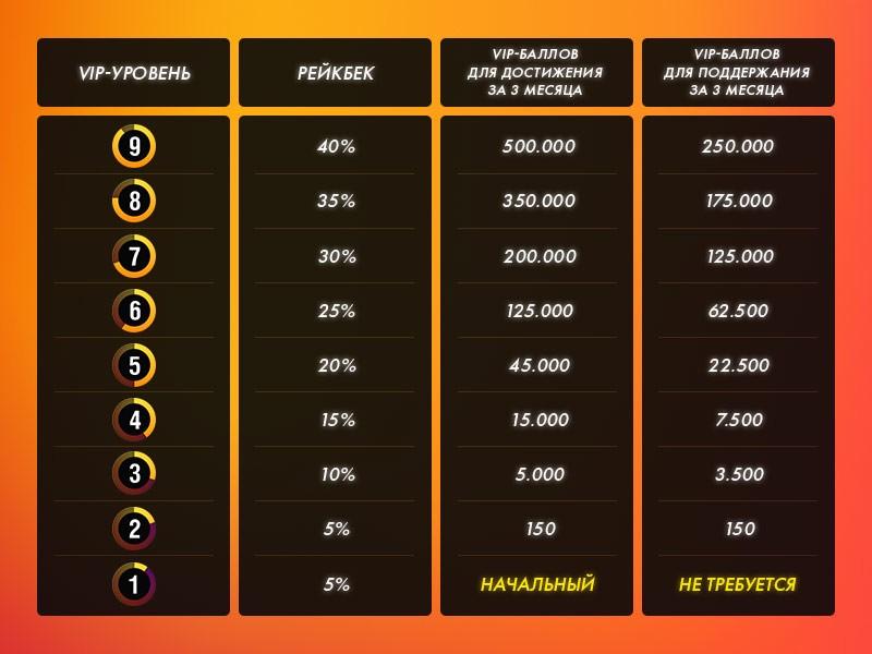 % Рейкбека в руме Покерматч